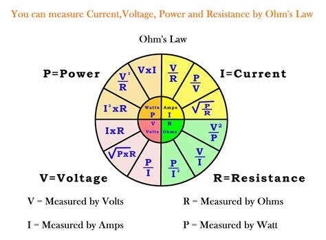 voltage and current in resistors electrical electronic engineering ohm s current voltage relationship calculation of ohm