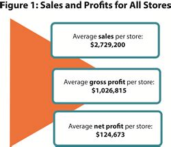 sales and profit at independent natural products stores on