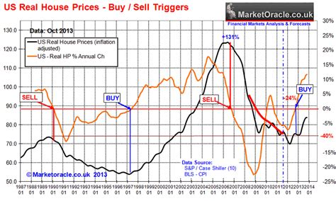 us housing market u s house prices forecast 2014 2013 bull market to yield