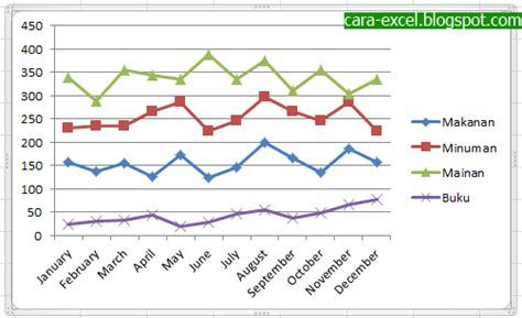 cara membuat grafik kartesius di excel cara membuat grafik di excel mudah cara excel