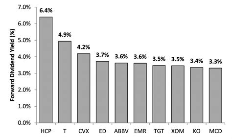 best high yield dividend stocks high yield dividend aristocrats