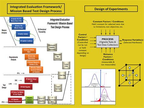 design of experiment exam design of experiments stat mission based test design
