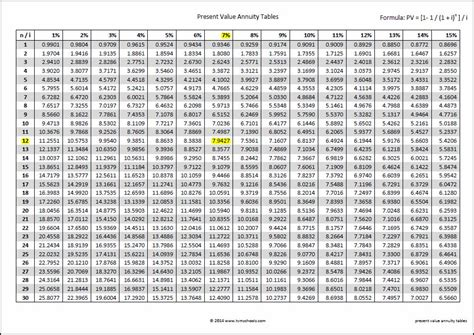 Pv Annuity Table annuity payout tables search engine at search