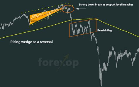 trading megaphone pattern trade setups for the rising wedge chart pattern in forex
