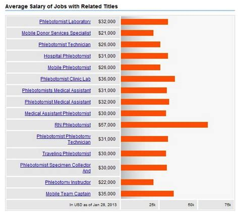 how much do phlebotomists make ejobapplications com