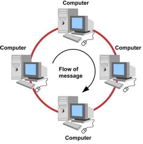 desain jaringan desain jaringan topologi ring warnetbiz