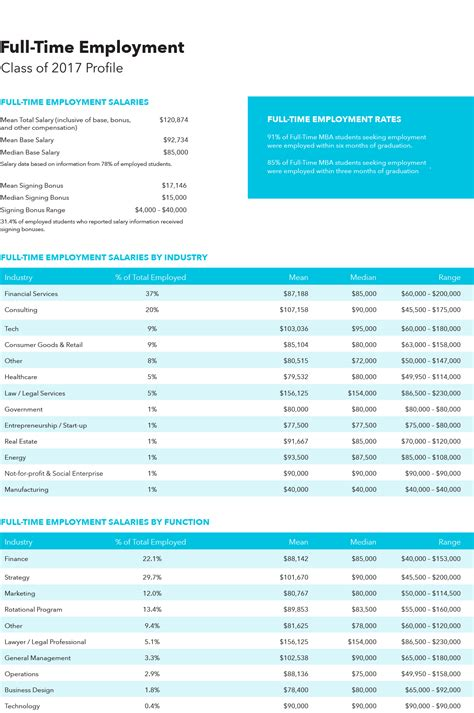 Summer Internship Mba Salary by Internship Program Rotman School Of Management