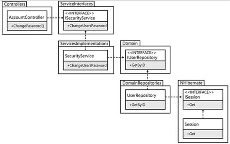 strategy design pattern in software architecture design pattern dll per strategy software engineering