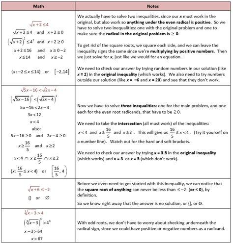 Algebra 2 Rational Functions Worksheet by Rational Function Inequalities Worksheet Quiz Worksheet