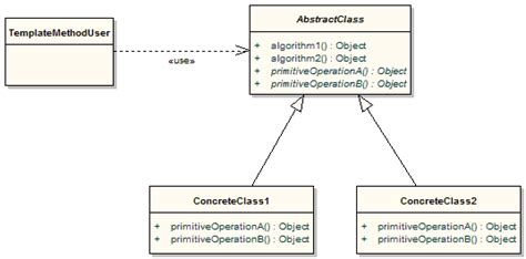 template design pattern java exle the apache groovy programming language design patterns