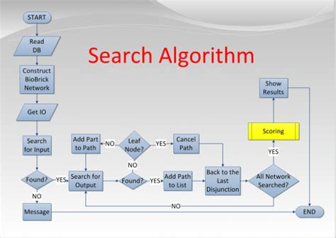what is the difference between pseudocode and flowchart what is the difference between pseudocode and algorithm