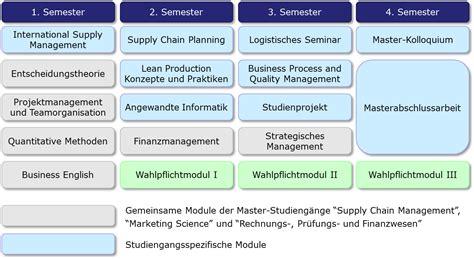 supply chain management dissertation supply chain management master thesis supply chain management