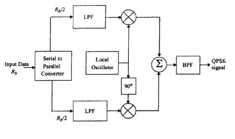 block diagram of modulation pulse litude modulation pam circuit design