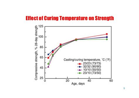 influence of temperature on the strength of concrete classic reprint books 7 curing concrete