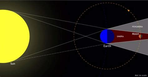 diagram of the earth sun and moon lunar eclipse diagram