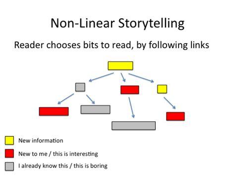 linear plot diagram jonathan stray