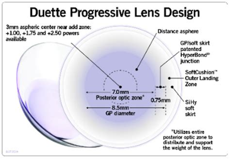 progressive contact lens design pictures to pin on