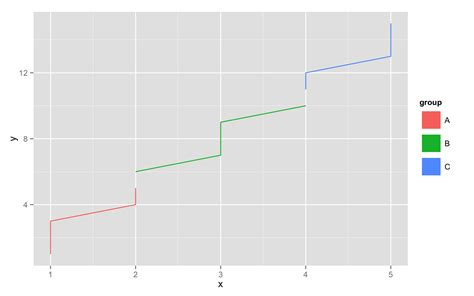 ggplot2 theme legend size r ggplot2 change legend symbol stack overflow