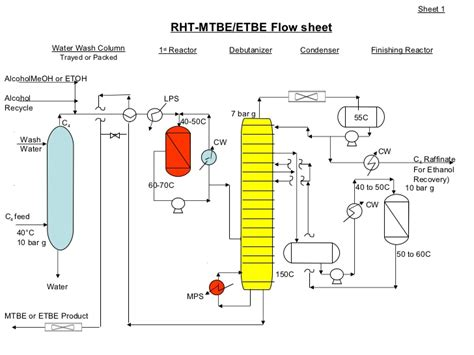 St Flow Cokies Termurah rht etbe ethanol feed with highest conversion and yield