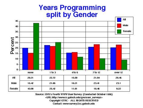 Survey Programming - gvu s fourth www user survey programming years graphs