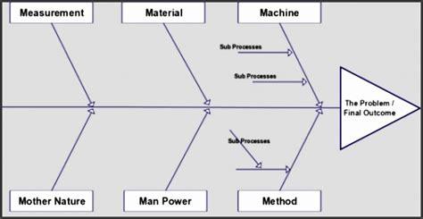 fishbone diagram exles ppt 9 fishbone diagram template in ms powerpoint