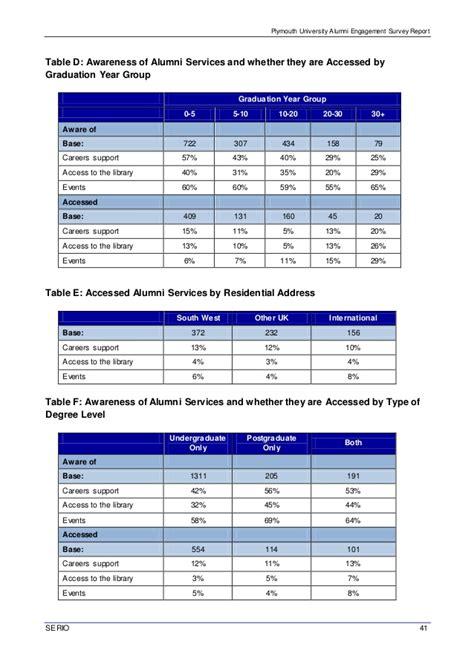 Mba Alumni Survey by Encl D Alumni Engagement Survey Report Draft 05 11