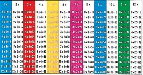 how to memorize multiplication table how to memorize multiplication tables 3 ways to improve