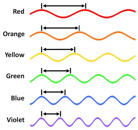 wavelengths of colors color and perception physics for animators
