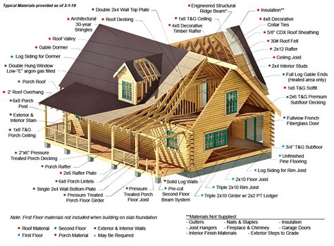 log home siding kits log cabin kit materials components southland log homes