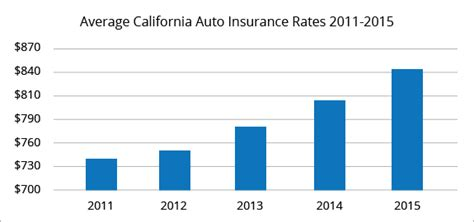 Best Auto Insurance Rates by Best Car Insurance Rates In California Quotewizard