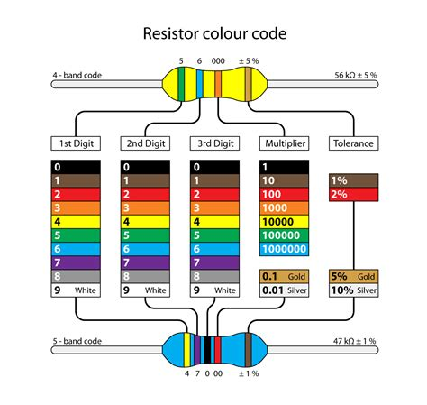 resistor table color coding resistors color coding chart