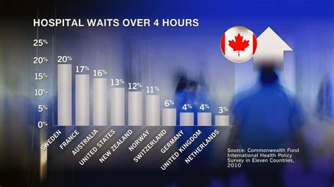 emergency room waiting times wait times persist for er primary care ctv news