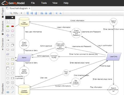 tool to draw diagrams 6 free websites to draw data flow diagram