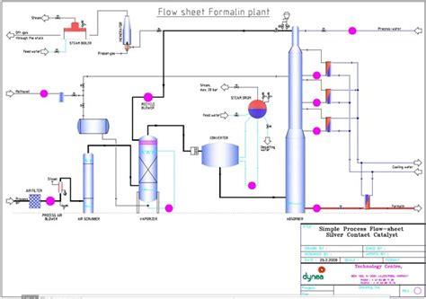 design manufacturing newfoundland flie 223 schema der prozessanlage