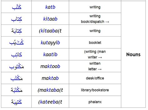 5 Letter Words And Their Meanings arabic grammar from a z