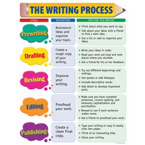 the writing process chart learning displays