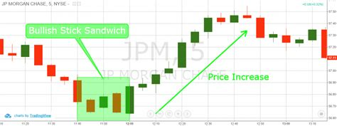 Candlestick Pattern Sandwich | how to trade the stick sandwich candlestick pattern