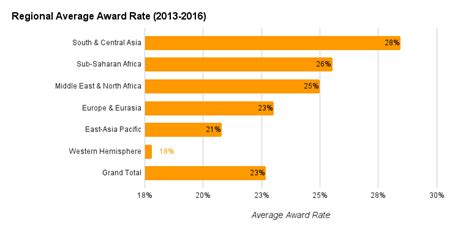 Average Grant Award Mba by 8 Essential Fulbright U S Student Grant Statistics For