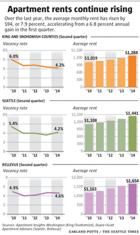 best time of month to rent an apartment seattle area apartment rents climb to average 1 284 a