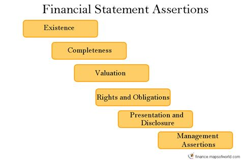 5 Audit Assertions by Financial Statement Assertions Driverlayer Search Engine