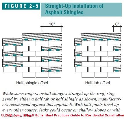 How To Install Shingles On A Hip Roof Asphalt Shingle Roof Installation Procedures Best