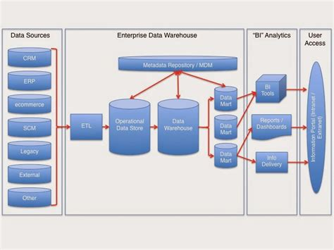 diagram of data warehouse t sql msbi knowledge understanding data warehouse