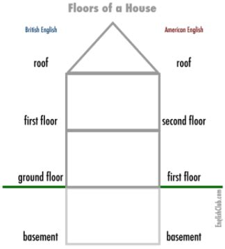 Floor  Ground Floor Usage Origin English