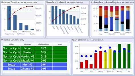 dataxchange real time oee manufacturing dashboard scytec