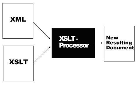 tutorial xml xsl xml xsl exle programs printingsoftware