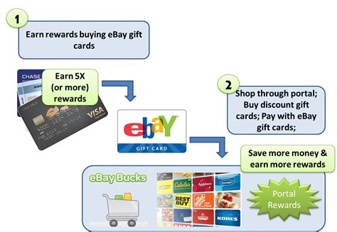 Earn Ebay Gift Card - ebay extreme stacking frequent miler