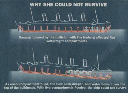 why did the titanic sink why did the titanic sink so quickly quora