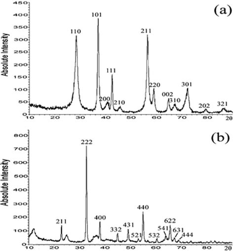 xrd pattern of mesoporous silica porous crystals of cubic metal oxides templated by cage