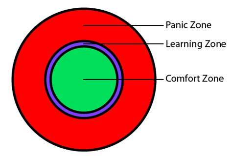 comfort zone definition the 3 zones everyone should know about seth sandler
