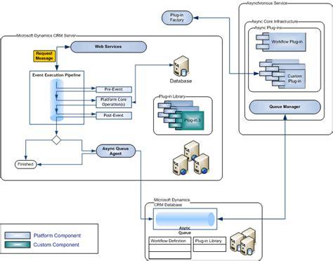 microsoft office hotline イベント実行パイプライン dynamics 365 customer engagement の開発者ガイド